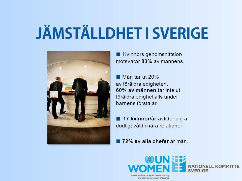 ■ Kvinnors genomsnittslön motsvarar 83% av männens. ■ Män tar ut 20% av föräldraledigheten. 60% av männen tar inte ut föräldraledighet alls under barn