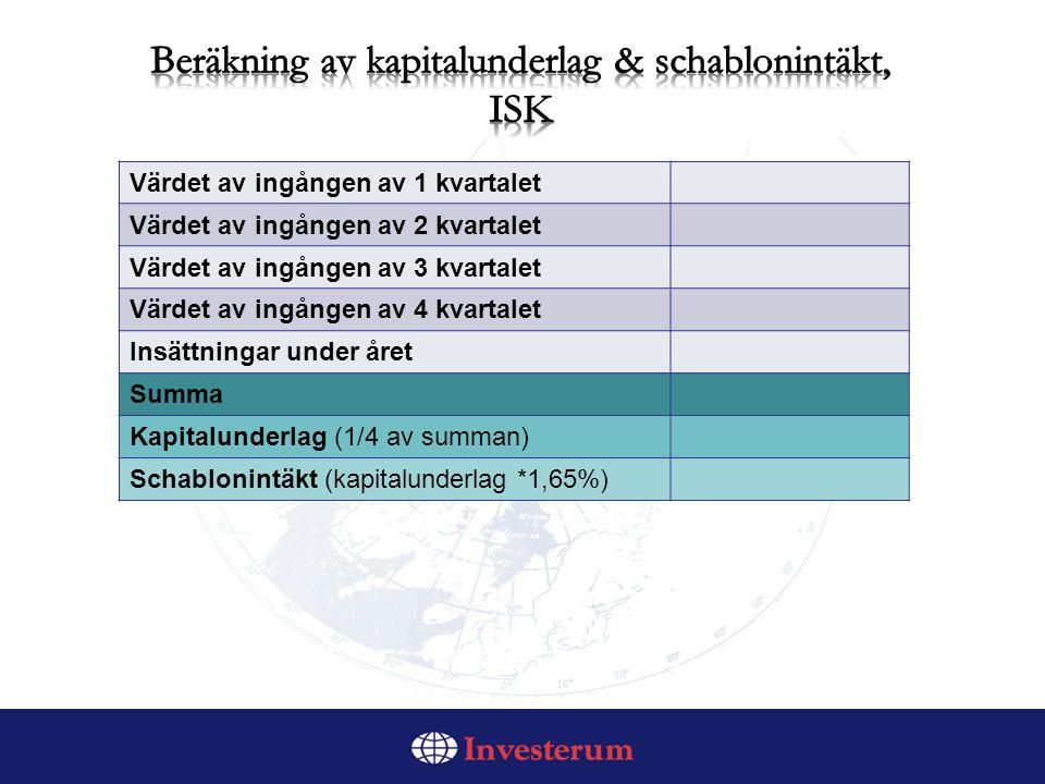 Värdet av ingången av 1 kvartalet Värdet av ingången av 2 kvartalet Värdet av ingången av 3 kvartalet Värdet av ingången av 4 kvartalet Insättningar under året Summa Kapitalunderlag (1/4 av summan) Schablonintäkt (kapitalunderlag *1,65%)