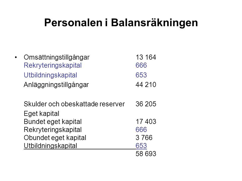 Personalbokslut Uppgifter om verksamhetsidé, vision, personalstrategi, personalresultaträkning och personalbalansräkning personalberättelse och personalnyckeltal Finland ledande inom personalbokslut Tydliggöra samband mellan resursinsats (personalinvesteringar och kompetensutveckling) till tydliga mål (verksamhetsidé och personalstrategi) Personal beskrivs i tre dimensioner 1)Arbetskraftstillgång (antal sysselsatta, arbetstid, övertid, semester och sjukfrånvaro) 2)Personalegenskaper (utbildning, erfarenhet, goda meriter, ålder, kön, etnicitet, hälsa) 3)Arbetskraftsgemenskap (förmåga att förverkliga, flexibilitet, personalomsättning) Personalberättelse personalens tillstånd o progression, utveckling i förhållande till vision och strategier