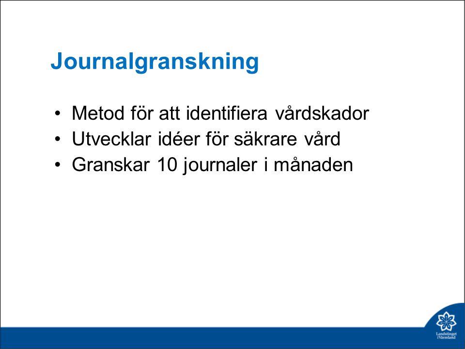 Journalgranskning Metod för att identifiera vårdskador Utvecklar idéer för säkrare vård Granskar 10 journaler i månaden