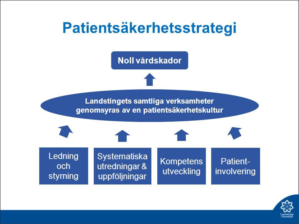 Patientsäkerhetsstrategi Landstingets samtliga verksamheter genomsyras av en patientsäkerhetskultur Noll vårdskador Systematiska utredningar & uppföljningar Ledning och styrning Patient- involvering Kompetens utveckling