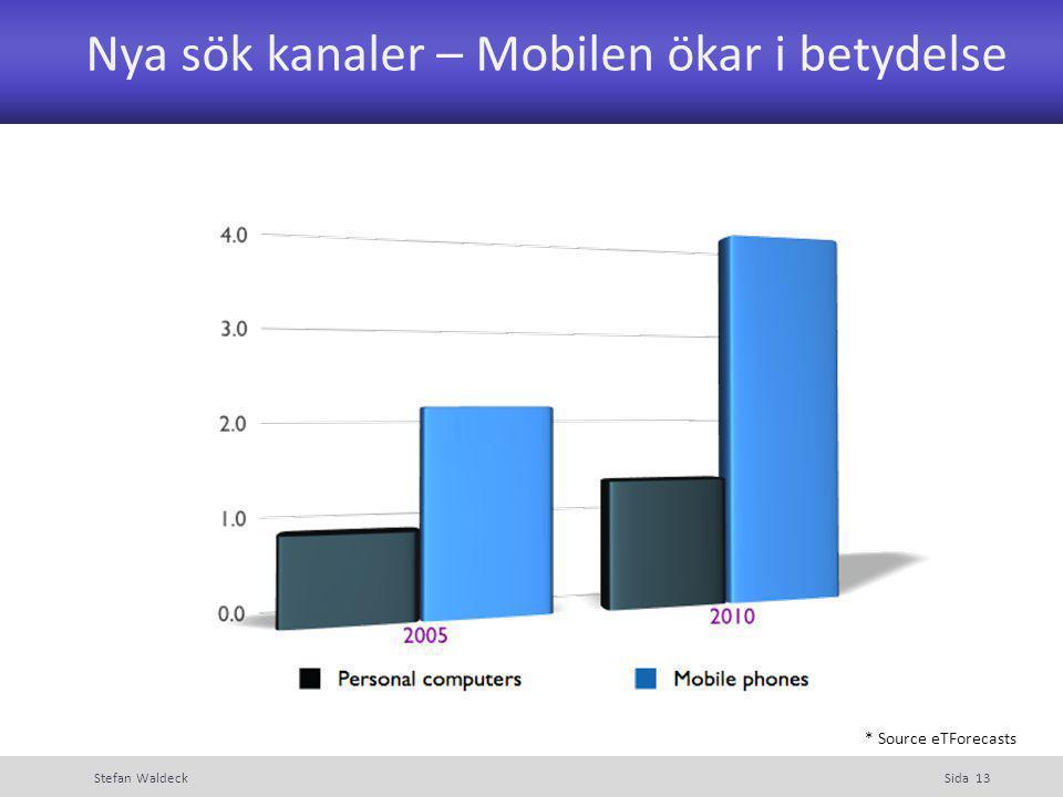 Nya sök kanaler – Mobilen ökar i betydelse Stefan WaldeckSida 13 * Source eTForecasts