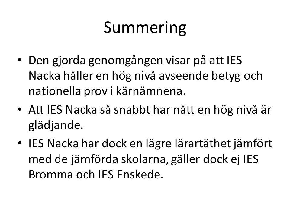 Summering Den gjorda genomgången visar på att IES Nacka håller en hög nivå avseende betyg och nationella prov i kärnämnena. Att IES Nacka så snabbt ha