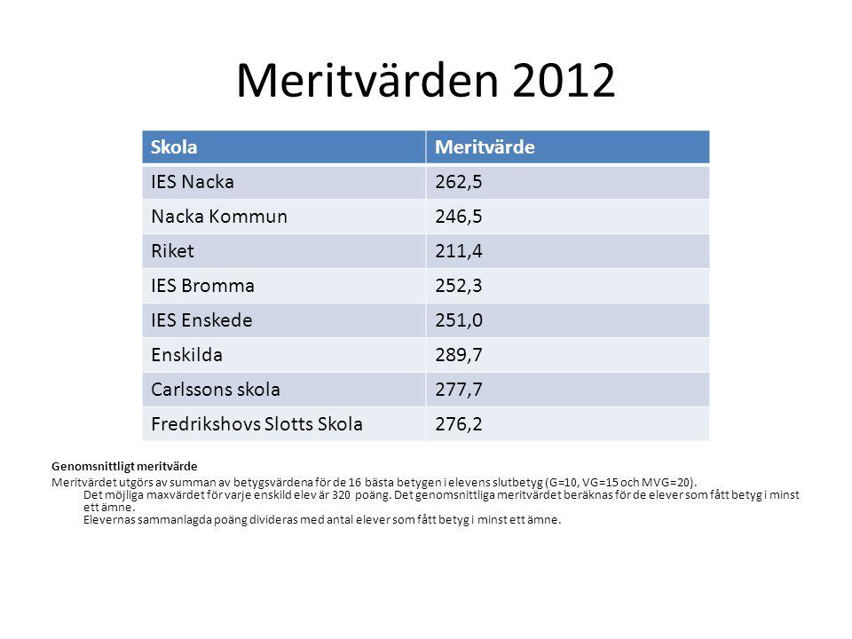 Meritvärden 2012 Genomsnittligt meritvärde Meritvärdet utgörs av summan av betygsvärdena för de 16 bästa betygen i elevens slutbetyg (G=10, VG=15 och