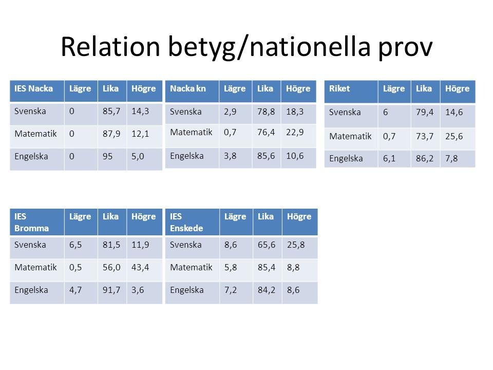 Relation betyg/nationella prov Nacka knLägreLikaHögre Svenska2,978,818,3 Matematik0,776,422,9 Engelska3,885,610,6 RiketLägreLikaHögre Svenska679,414,6