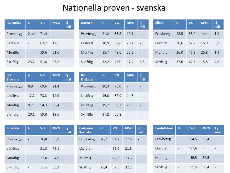Nationella proven - svenska IES NackaGVGMVGEj mål Provbetyg21,471,4-- Läsförst-63,217,5 Muntlig-59,631,6 Skriftlig23,251,823,2 Nacka Kn GVGMVGEj mål P