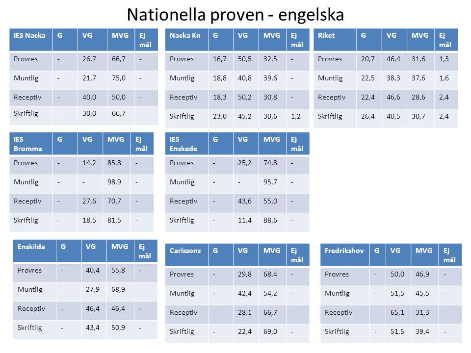 Nationella proven - engelska IES Enskede GVGMVGEj mål Provres-25,274,8- Muntlig--95,7- Receptiv-43,655,0- Skriftlig-11,488,6- IES Bromma GVGMVGEj mål