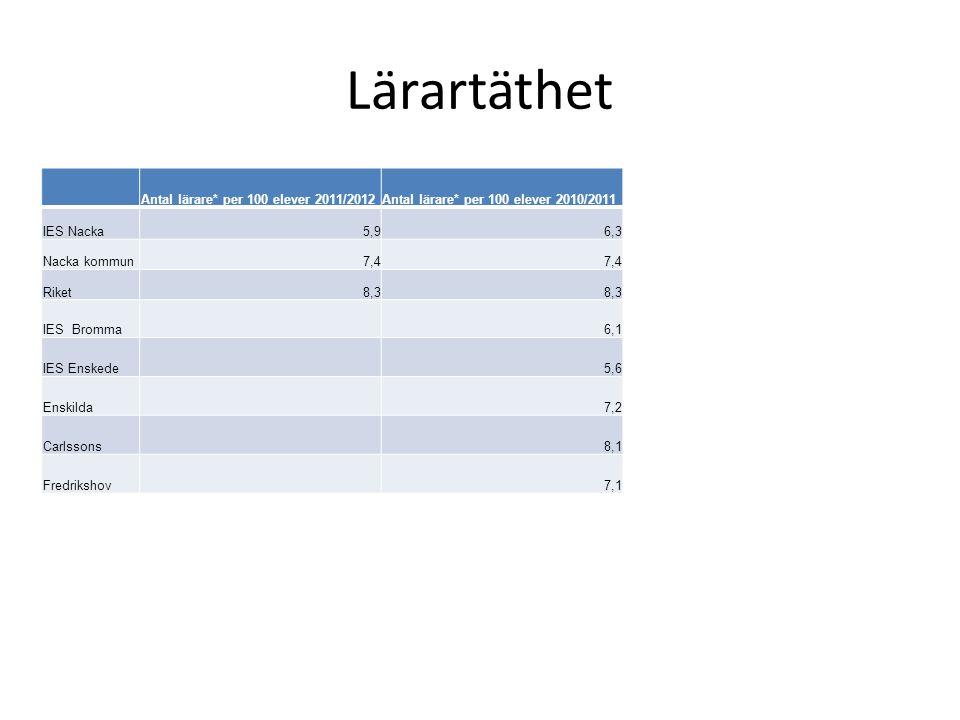 Lärartäthet Antal lärare* per 100 elever 2011/2012Antal lärare* per 100 elever 2010/2011 IES Nacka5,96,3 Nacka kommun7,4 Riket8,3 IES Bromma6,1 IES En