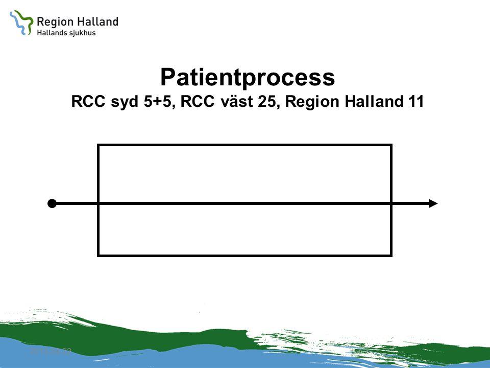 Patientprocess RCC syd 5+5, RCC väst 25, Region Halland 11