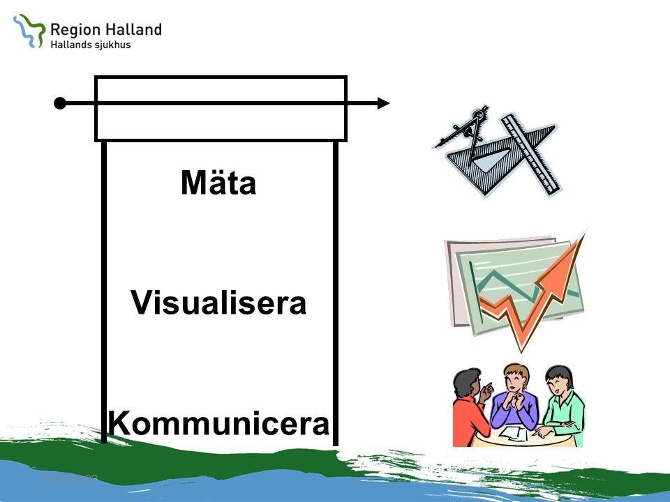 2010-04-22 Mäta Visualisera Kommunicera