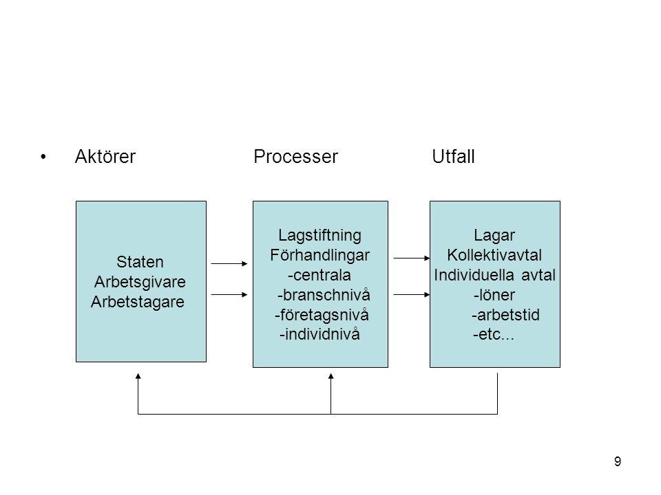 Aktörer Processer Utfall Staten Arbetsgivare Arbetstagare Lagstiftning Förhandlingar -centrala -branschnivå -företagsnivå -individnivå Lagar Kollektiv
