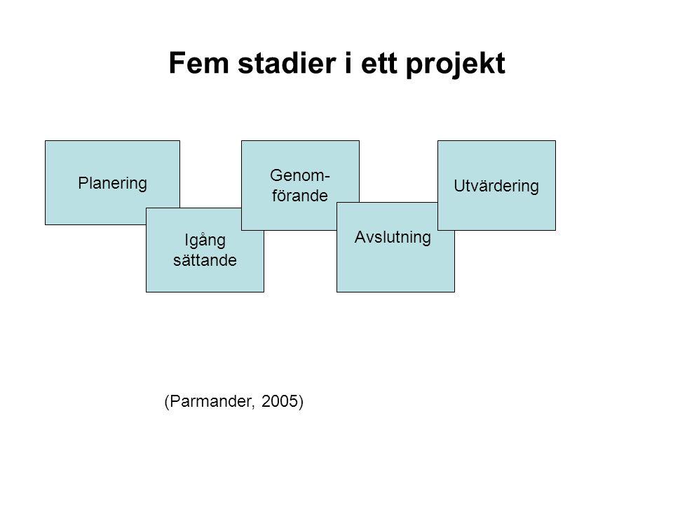Fem stadier i ett projekt Planering Igång sättande Genom- förande Avslutning Utvärdering (Parmander, 2005)