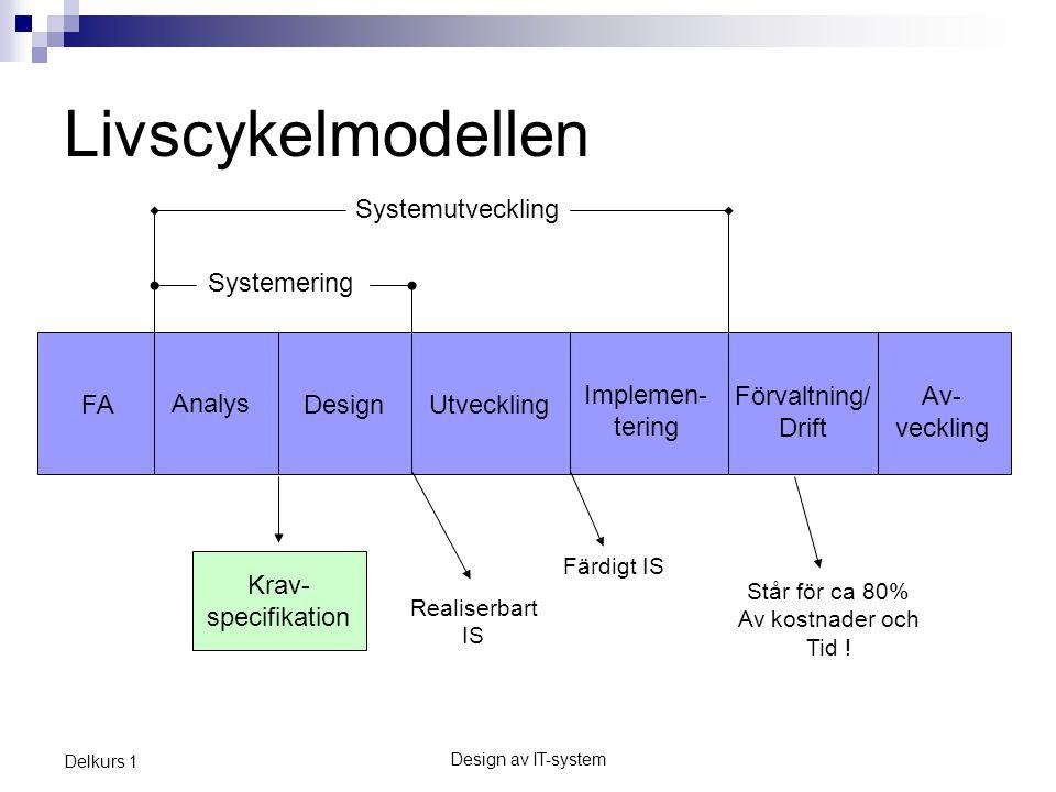 Design av IT-system Delkurs 1 Livscykelmodellen FA Analys DesignUtveckling Implemen- tering Förvaltning/ Drift Av- veckling Krav- specifikation Systemutveckling Systemering Står för ca 80% Av kostnader och Tid .