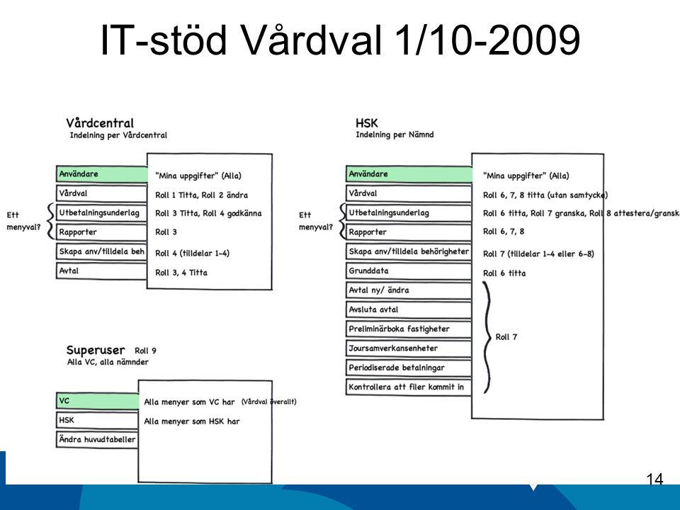 IT-stöd Vårdval 1/10-2009 14