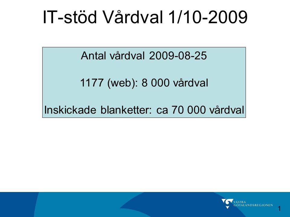 IT-stöd Vårdval 1/10-2009 Antal vårdval 2009-08-25 1177 (web): 8 000 vårdval Inskickade blanketter: ca 70 000 vårdval 1