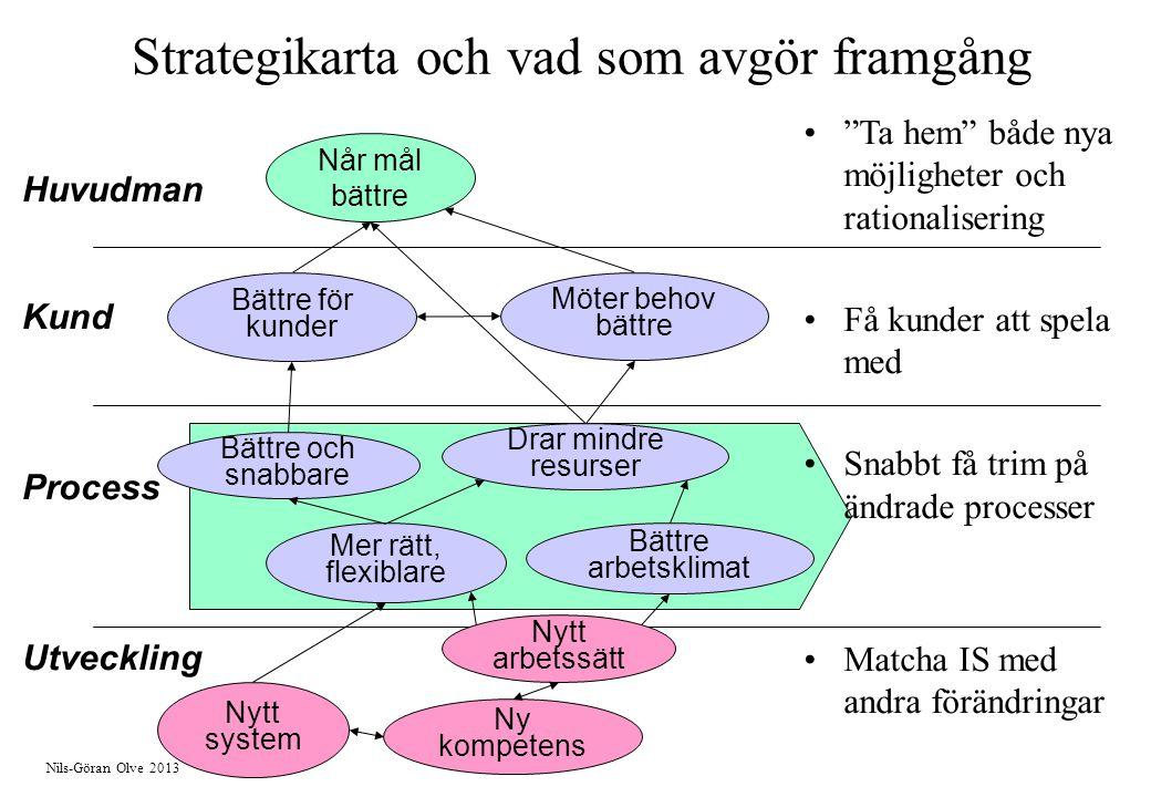 Nils-Göran Olve 2013 Huvudman Kund Process Utveckling Når mål bättre Bättre för kunder Möter behov bättre Bättre och snabbare Nytt system Ny kompetens