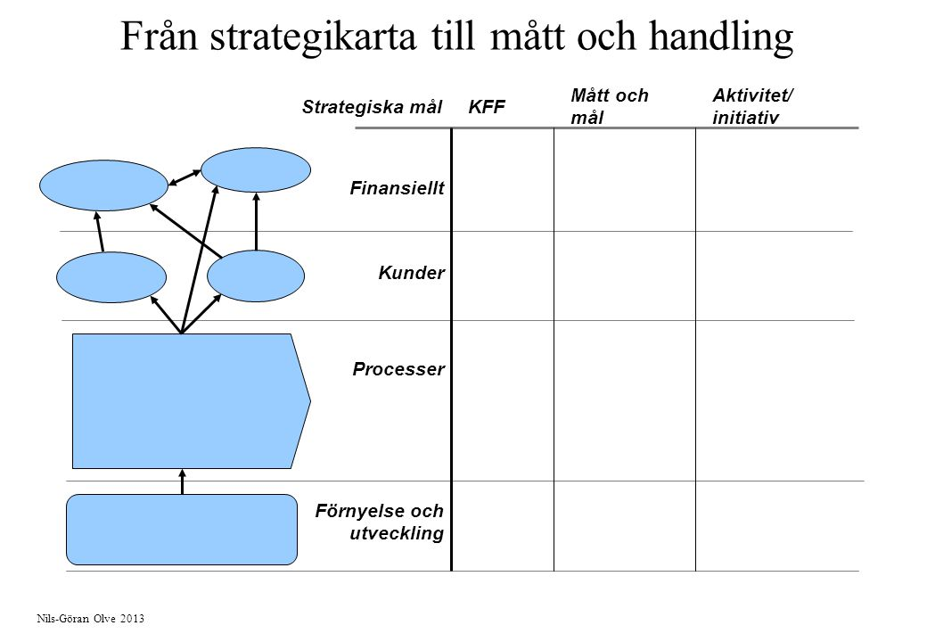 Nils-Göran Olve 2013 Förnyelse och utveckling Processer Finansiellt Kunder KFFStrategiska mål Mått och mål Aktivitet/ initiativ Från strategikarta til