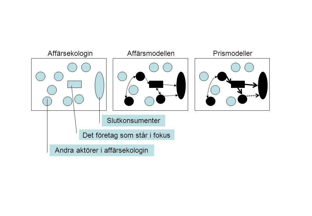 AffärsekologinAffärsmodellenPrismodeller Det företag som står i fokus Slutkonsumenter Andra aktörer i affärsekologin