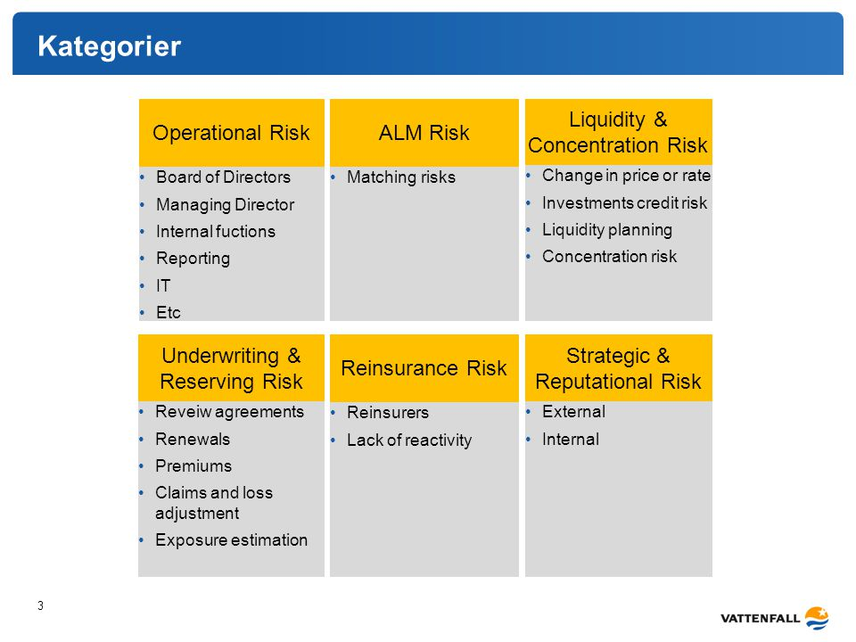 Kategorier Operational Risk 3 Board of Directors Managing Director Internal fuctions Reporting IT Etc ALM Risk Matching risks Liquidity & Concentration Risk Change in price or rate Investments credit risk Liquidity planning Concentration risk Underwriting & Reserving Risk Reinsurance Risk Strategic & Reputational Risk Reveiw agreements Renewals Premiums Claims and loss adjustment Exposure estimation Reinsurers Lack of reactivity External Internal