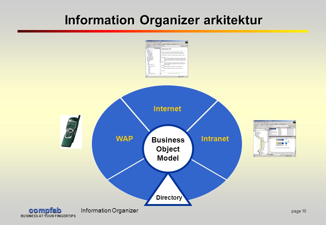 compfab compfab Information Organizer page 10 BUSINESS AT YOUR FINGERTIPS Information Organizer arkitektur Internet Intranet Directory Business Object