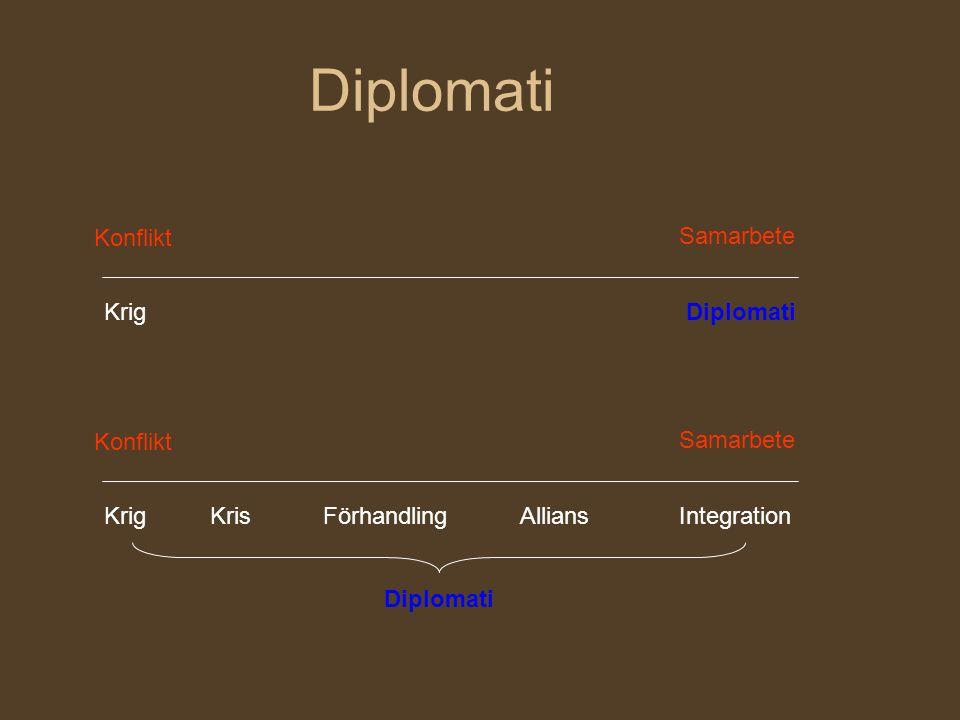 Diplomati Konflikt Samarbete KrigDiplomati Konflikt Samarbete Krig KrisFörhandlingAlliansIntegration Diplomati