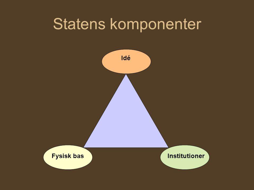 Statens komponenter Idé Fysisk basInstitutioner