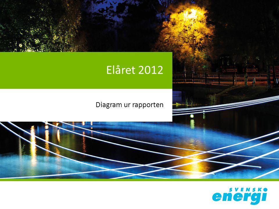 Elåret 2012 Elprisets uppdelning för villakunder med elvärme och avtal om rörligt pris, löpande priser, januari respektive år Källa: STEM och SCB