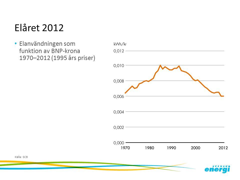 Elåret 2012 Elanvändningen som funktion av BNP-krona 1970–2012 (1995 års priser) Källa: SCB