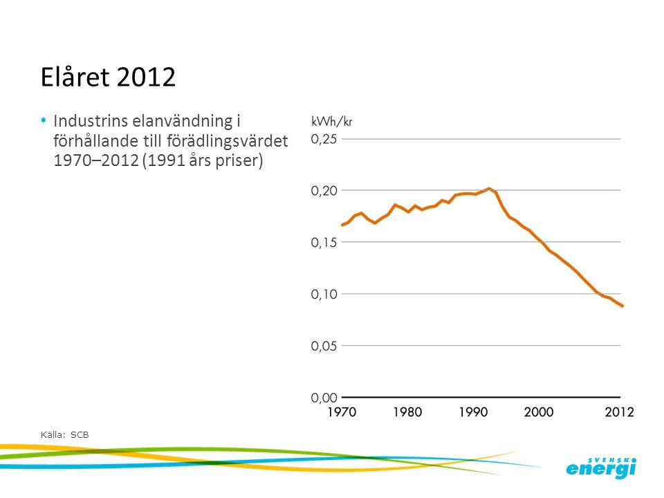 Elåret 2012 Industrins elanvändning i förhållande till förädlingsvärdet 1970–2012 (1991 års priser) Källa: SCB