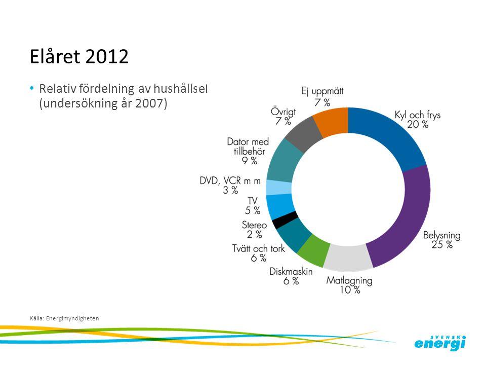 Elåret 2012 Relativ fördelning av hushållsel (undersökning år 2007) Källa: Energimyndigheten