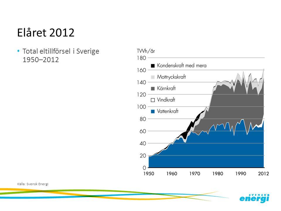 Elåret 2012 Total eltillförsel i Sverige 1950–2012 Källa: Svensk Energi