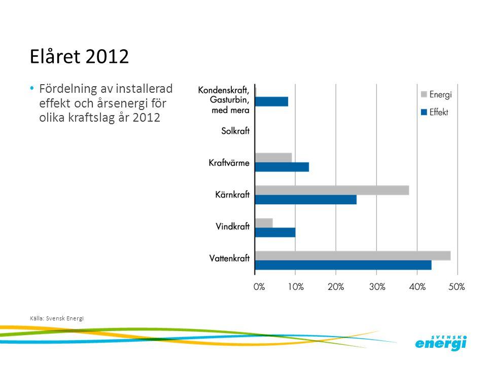 Elåret 2012 Fördelning av installerad effekt och årsenergi för olika kraftslag år 2012 Källa: Svensk Energi