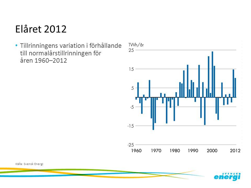 Elåret 2012 Tillrinningens variation i förhållande till normalårstillrinningen för åren 1960–2012 Källa: Svensk Energi