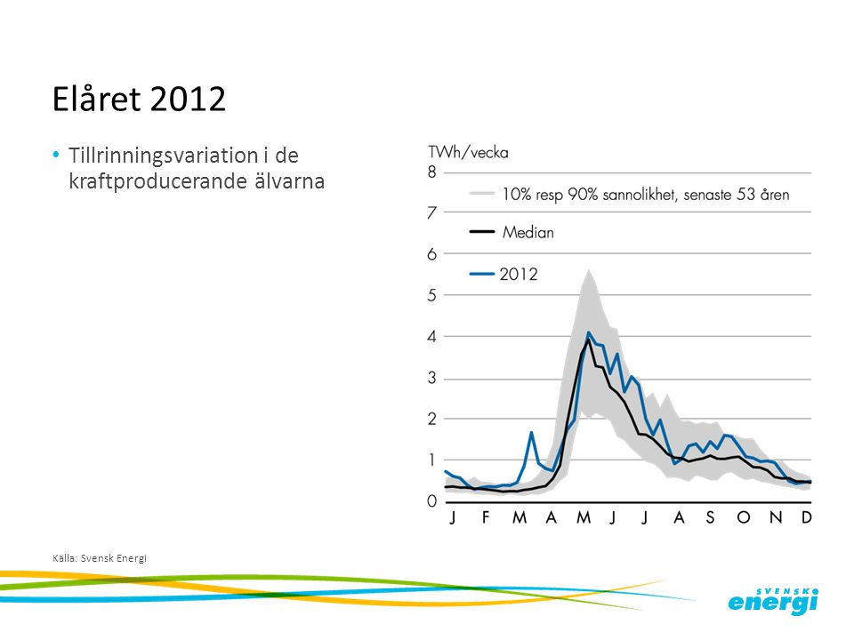 Elåret 2012 Tillrinningsvariation i de kraftproducerande älvarna Källa: Svensk Energi