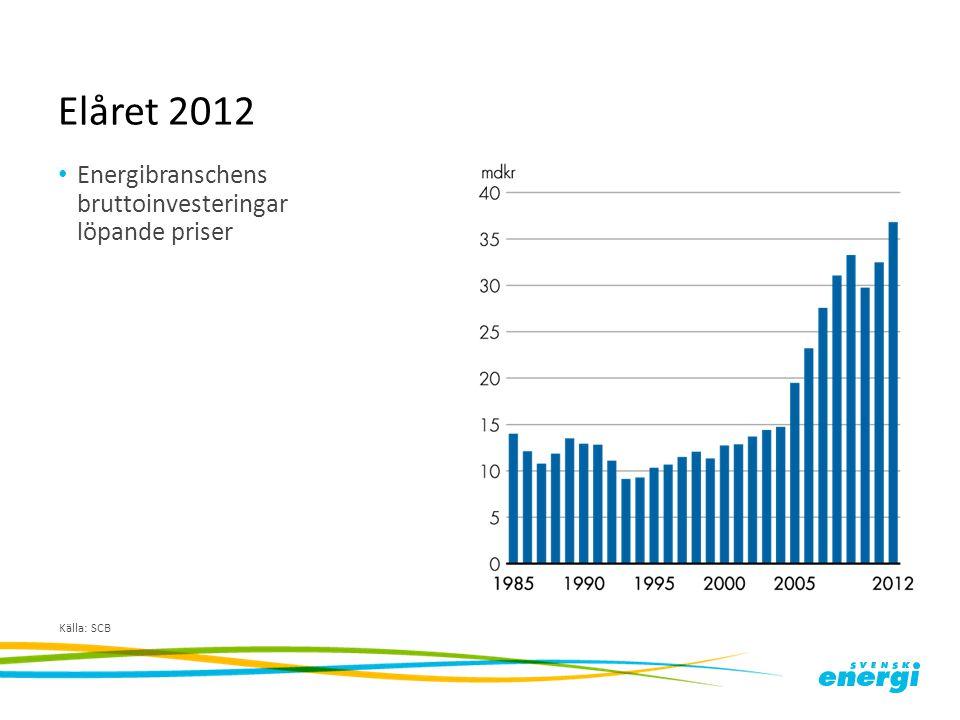 Elåret 2012 Energibranschens bruttoinvesteringar löpande priser Källa: SCB