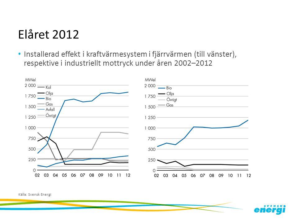 Elåret 2012 Installerad effekt i kraftvärmesystem i fjärrvärmen (till vänster), respektive i industriellt mottryck under åren 2002–2012 Källa: Svensk