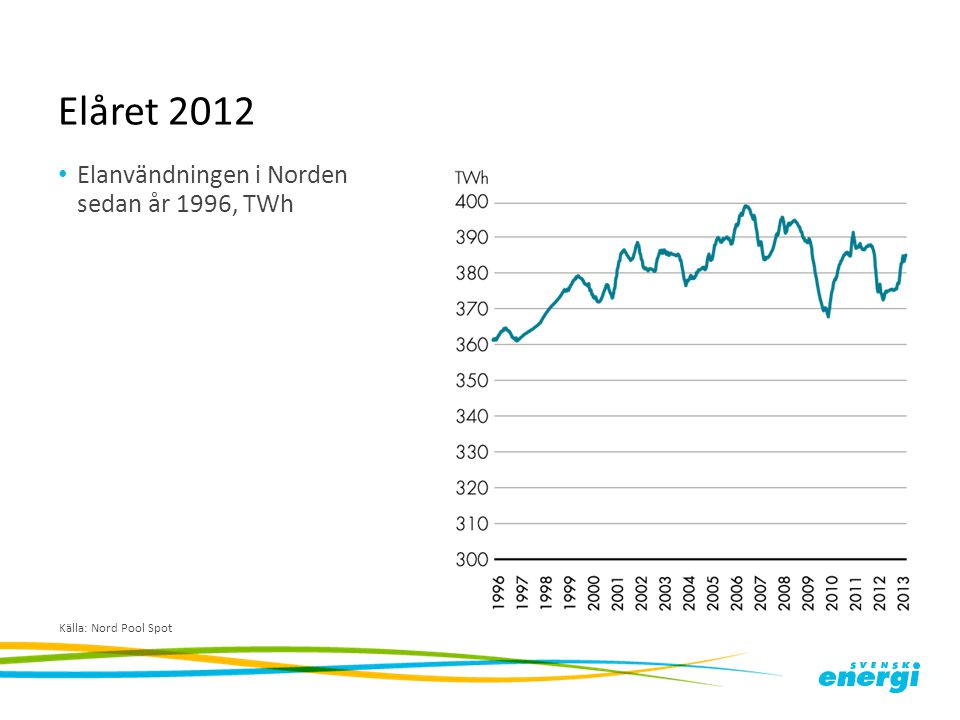 Elåret 2012 Elanvändningen i Norden sedan år 1996, TWh Källa: Nord Pool Spot