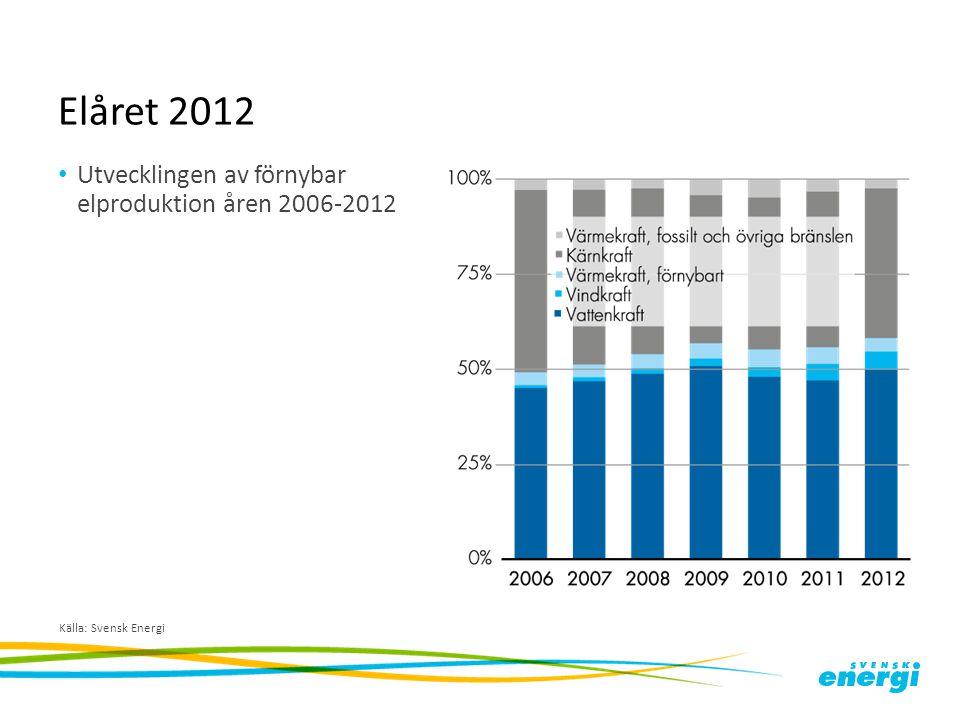 Elåret 2012 Utvecklingen av förnybar elproduktion åren 2006-2012 Källa: Svensk Energi