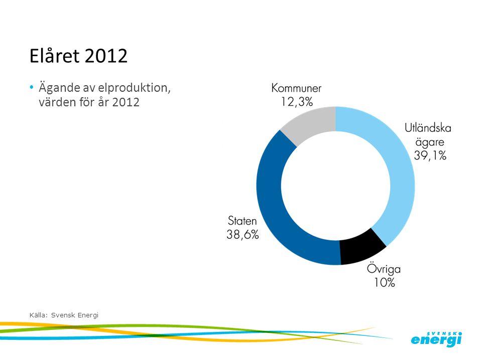 Elåret 2012 Ägande av elproduktion, värden för år 2012 Källa: Svensk Energi