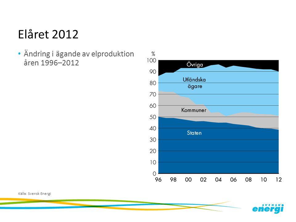 Elåret 2012 Ändring i ägande av elproduktion åren 1996–2012 Källa: Svensk Energi