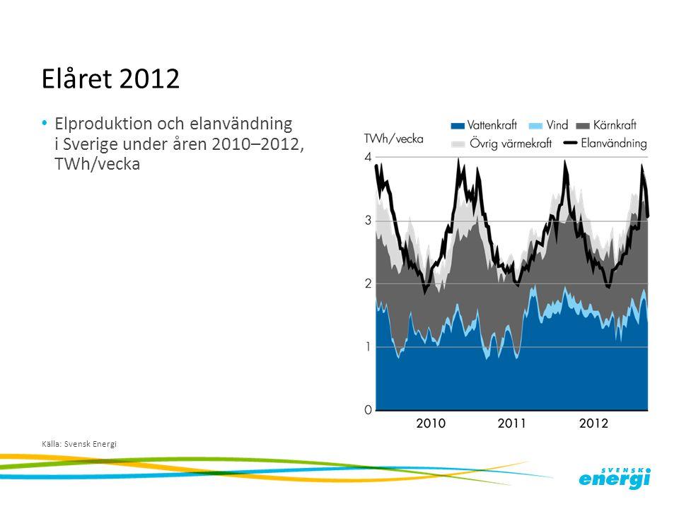 Elåret 2012 Elproduktion och elanvändning i Sverige under åren 2010–2012, TWh/vecka Källa: Svensk Energi