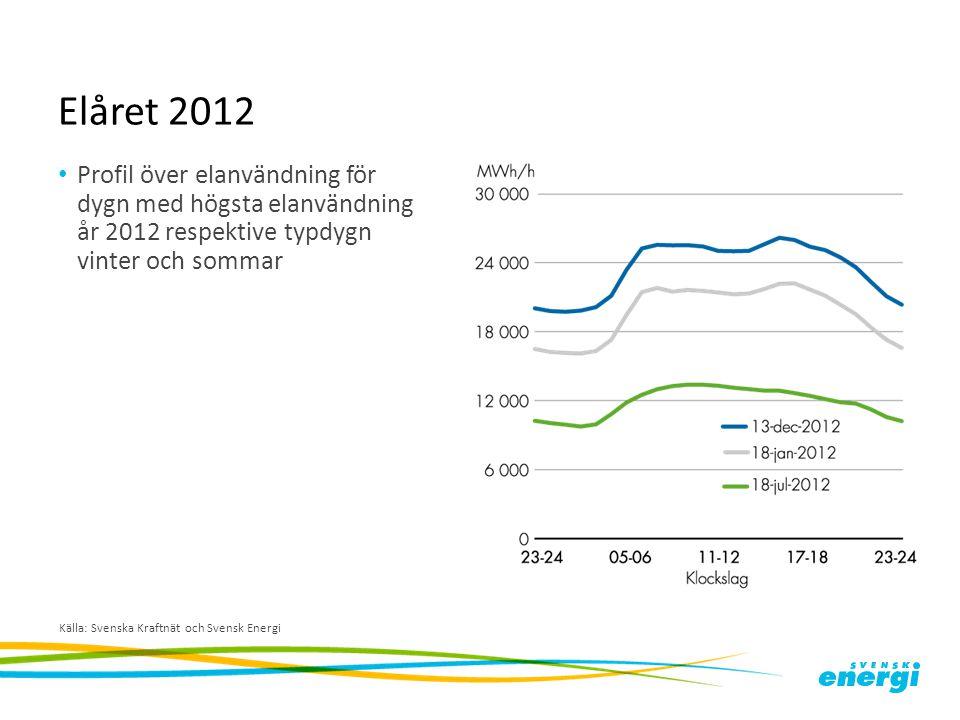 Elåret 2012 Profil över elanvändning för dygn med högsta elanvändning år 2012 respektive typdygn vinter och sommar Källa: Svenska Kraftnät och Svensk