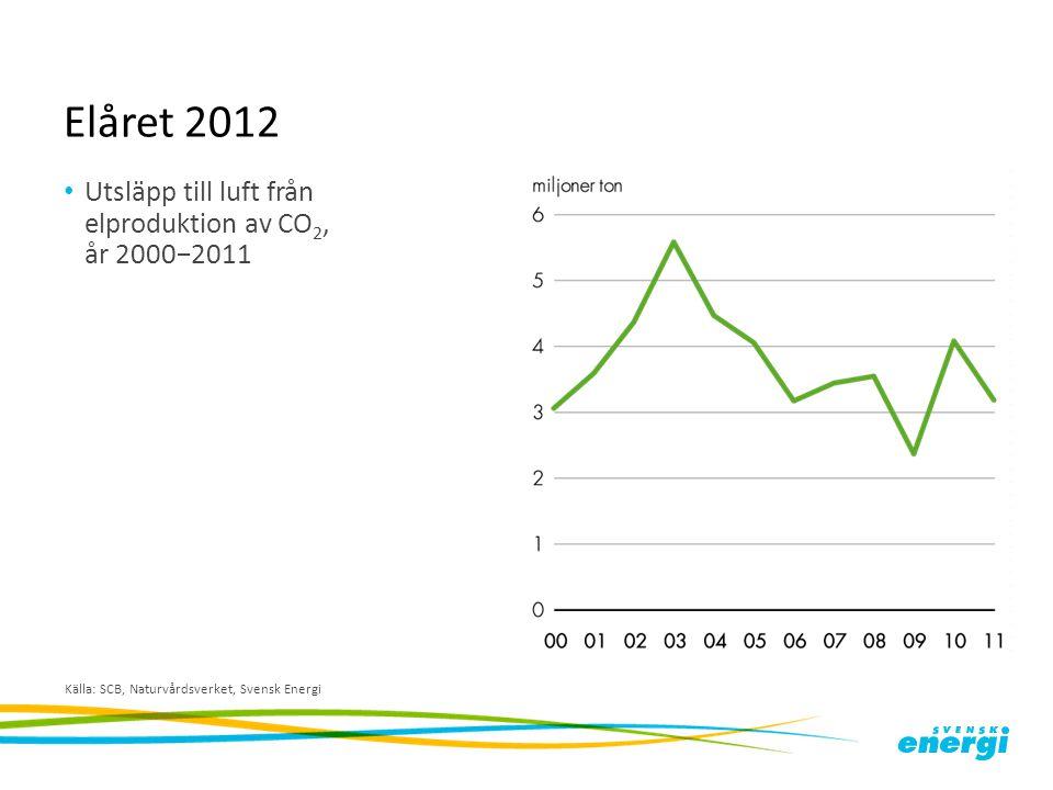 Elåret 2012 Utsläpp till luft från elproduktion av CO 2, år 2000−2011 Källa: SCB, Naturvårdsverket, Svensk Energi