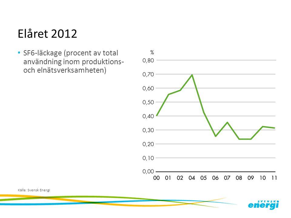 Elåret 2012 SF6-läckage (procent av total användning inom produktions- och elnätsverksamheten) Källa: Svensk Energi
