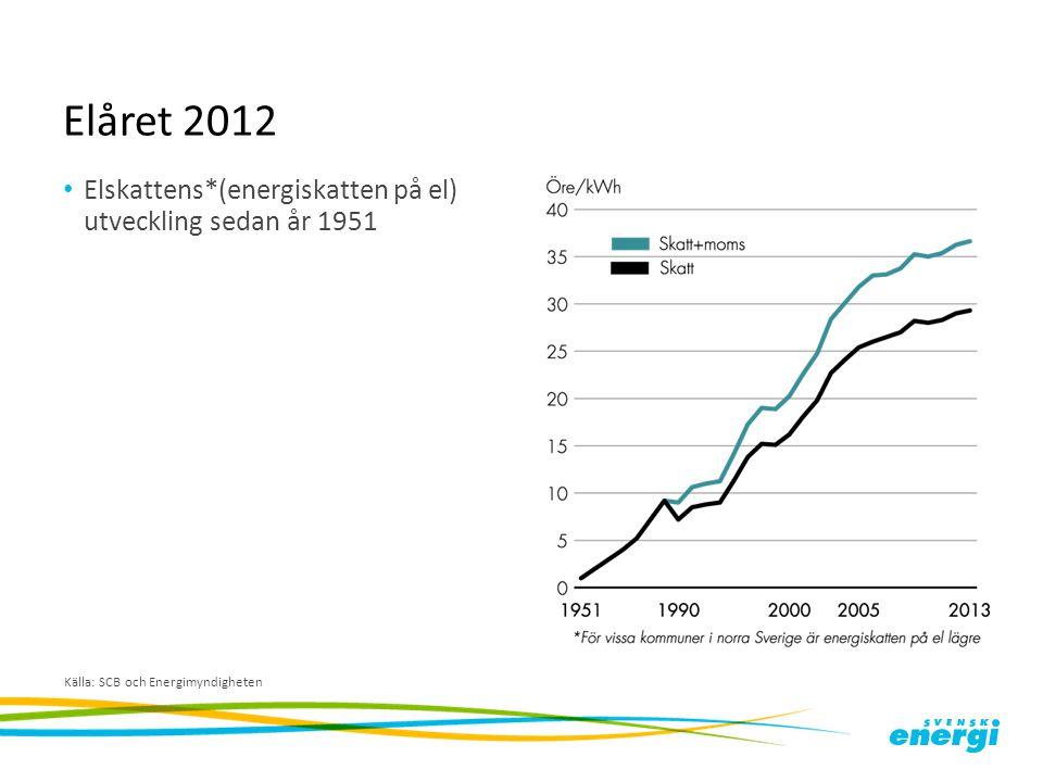 Elåret 2012 Elskattens*(energiskatten på el) utveckling sedan år 1951 Källa: SCB och Energimyndigheten