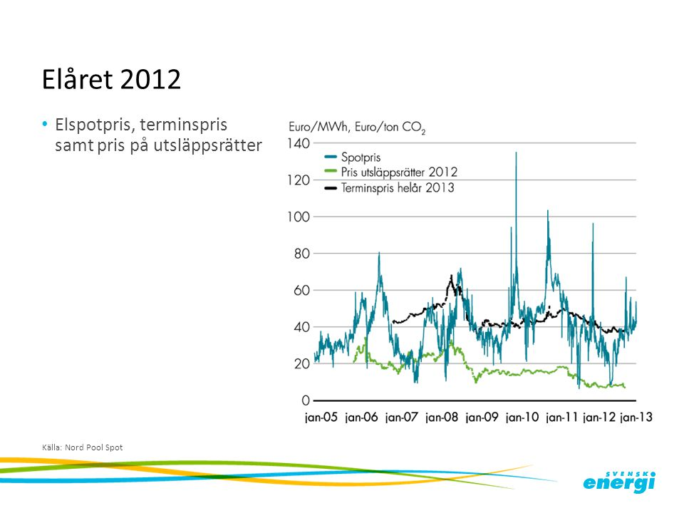 Elåret 2012 Elspotpris, terminspris samt pris på utsläppsrätter Källa: Nord Pool Spot