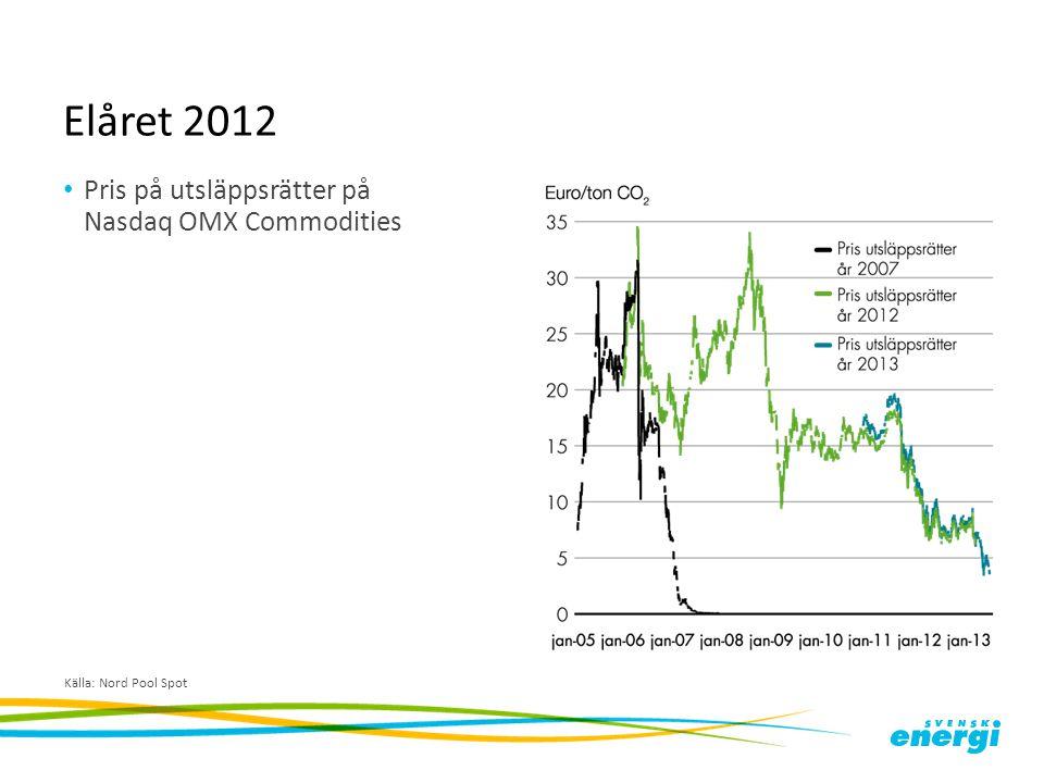 Elåret 2012 Pris på utsläppsrätter samt prisdifferenser mellan Norden och Tyskland Källa: Nord Pool Spot, EEX