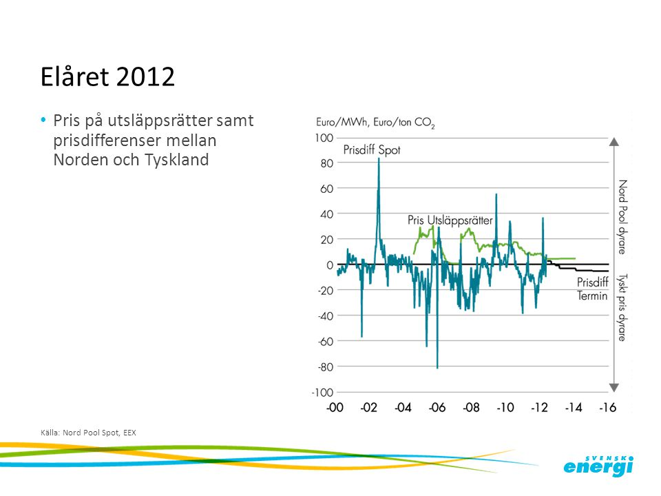 Elåret 2012 Nettoflöde av el per grannland till och från Sverige år 2012, GWh/vecka Källa: Svenska Kraftnät