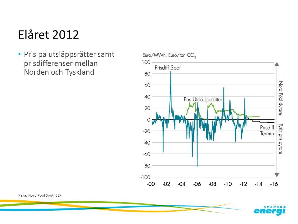 Elåret 2012 Timvisa områdespriser i Sverige Källa: Nord Pool Spot