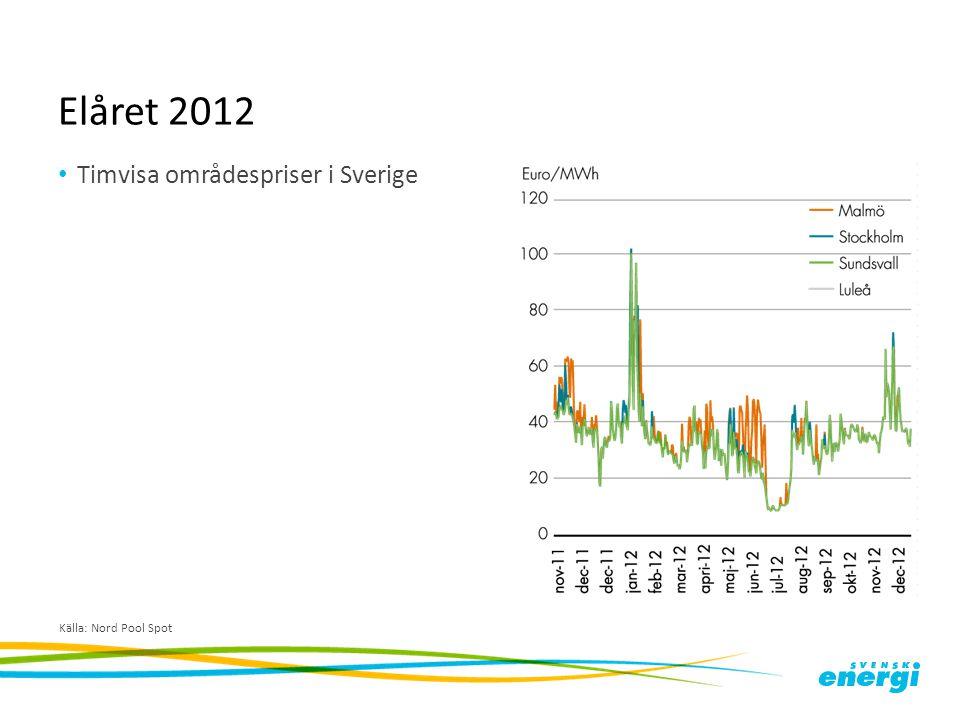 Elåret 2012 Installerad effekt i kraftvärmesystem i fjärrvärmen (till vänster), respektive i industriellt mottryck under åren 2002–2012 Källa: Svensk Energi